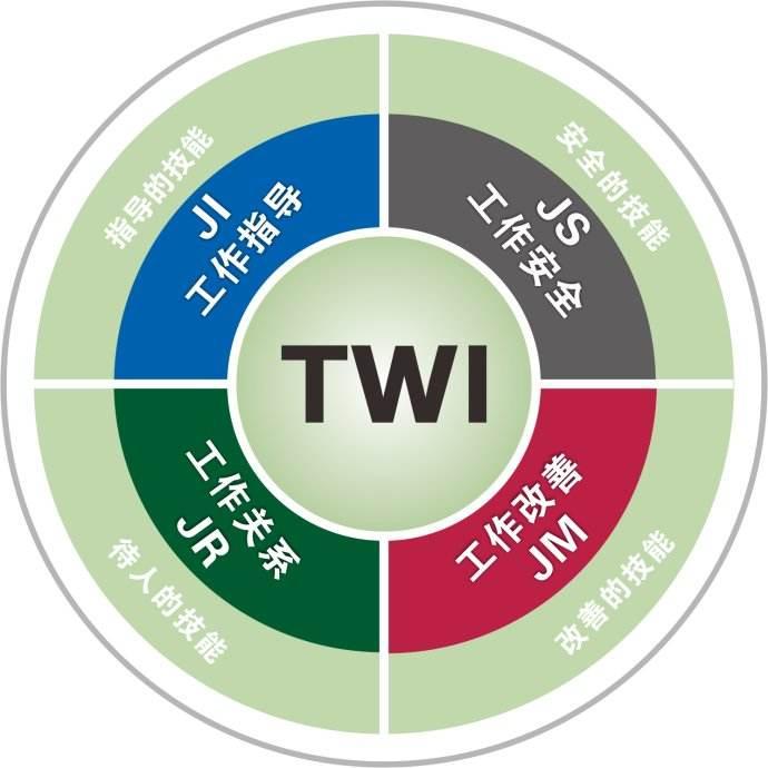 为配合动力电池结构件业务的高速增长,新天宇推进TWI一线主管人员培训